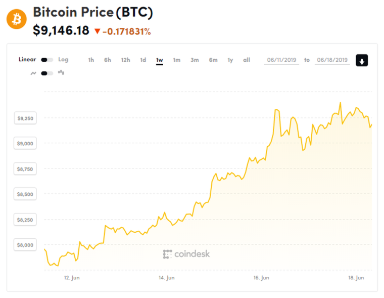 https---blogs-images.forbes.com-billybambrough-files-2019-06-bitcoin-price-chart-6.jpg